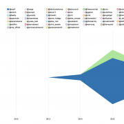 """Simple Twitter Analytics by Multivac """"Data Science Lab"""